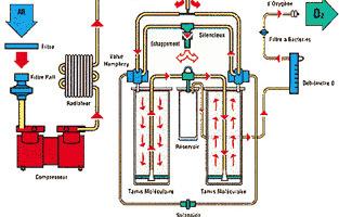Принцип работы кислородного концентратора